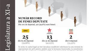 Состав Парламента Республики Молдова XI созыва стал рекордным по числу депутатов-женщин