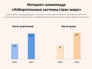 Число участников интернет-олимпиады «Избирательные системы стран мира» увеличилось почти вдвое по сравнению с прошлым годом